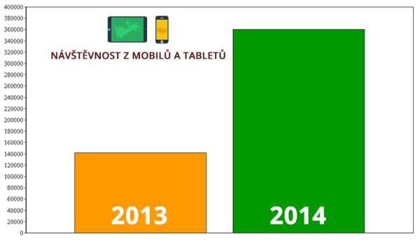 Růst návštěvnosti z mobilních zařízení