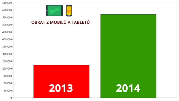 Obrat z mobilních zařízení